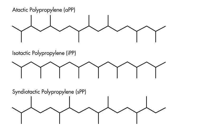 اشکال ساختاری مولکوهای پلی پروپیلن